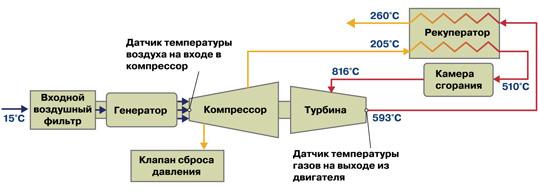 Энергетический цикл микротурбин семейства Capstone