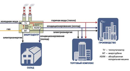 Схема тепловой электростанции при работе в режимах когенерации и тригенерации