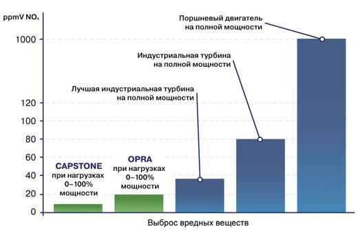 Сравнение  экологических показателей различных видов энергетического оборудования